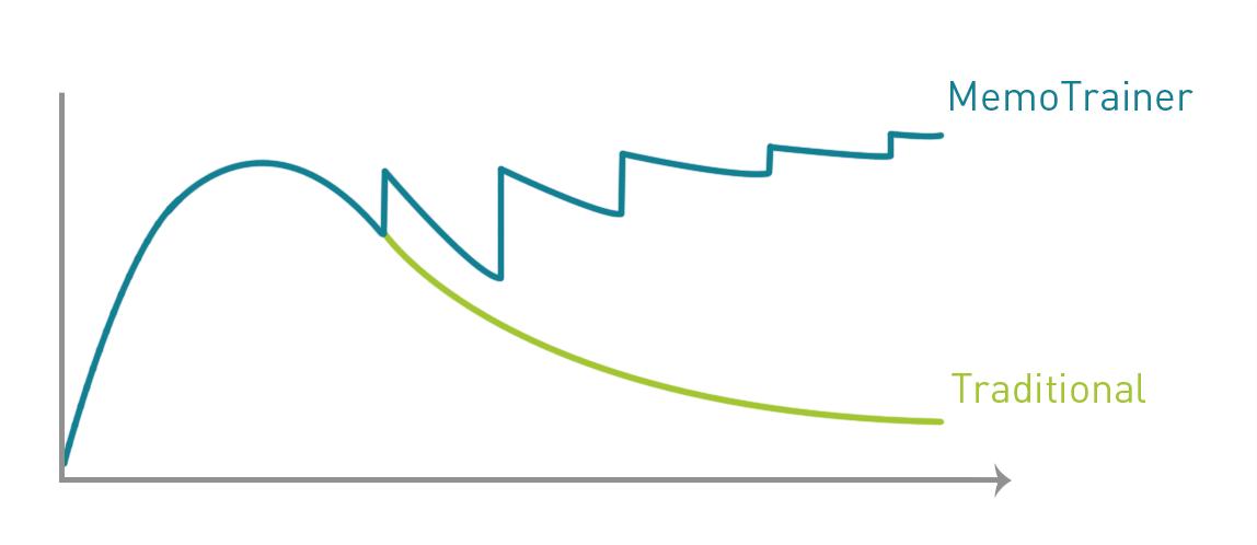 Vergeetcurve Memotrainer Grafiek