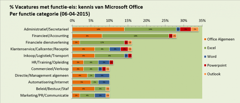 Staafdiagram kennis MS Office applicaties per kantoofunctie